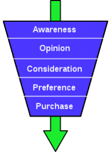 image of marketing funnel